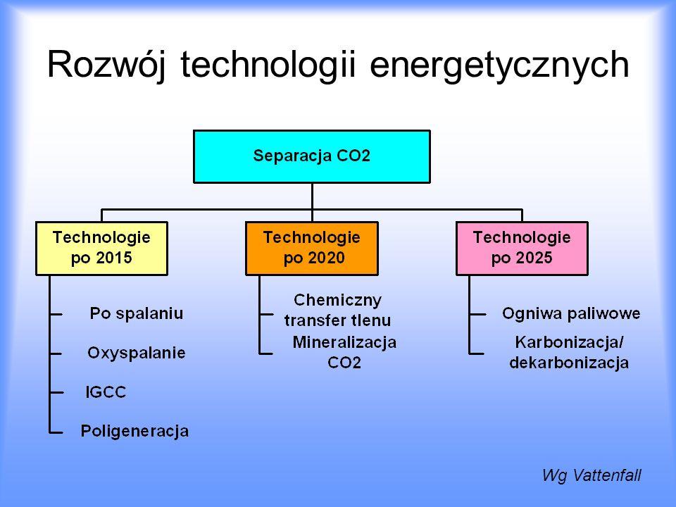 Rozwój technologii energetycznych Wg Vattenfall