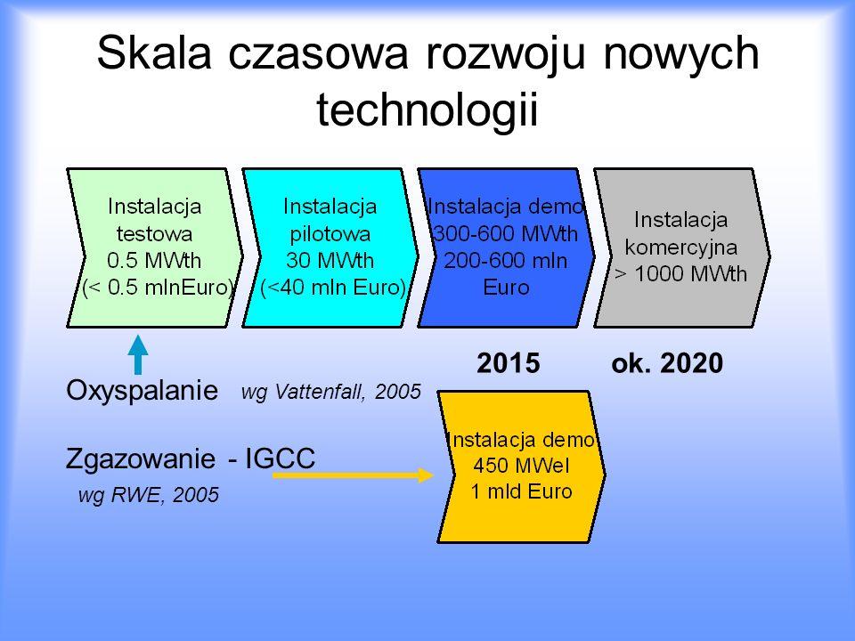 Skala czasowa rozwoju nowych technologii wg Vattenfall, 2005 Oxyspalanie Zgazowanie - IGCC wg RWE, 2005 2015 ok. 2020