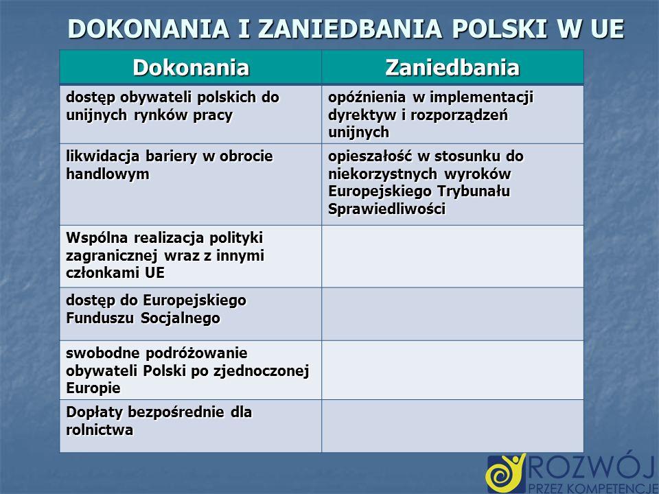DOKONANIA I ZANIEDBANIA POLSKI W UE DokonaniaZaniedbania dostęp obywateli polskich do unijnych rynków pracy opóźnienia w implementacji dyrektyw i rozp