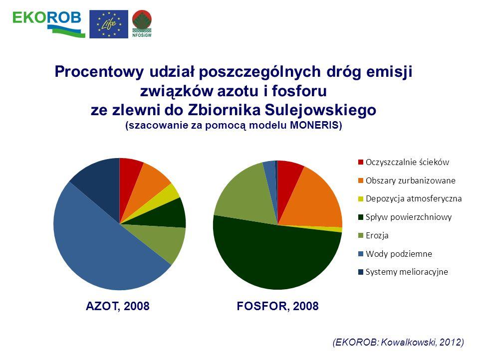 Procentowy udział poszczególnych dróg emisji związków azotu i fosforu ze zlewni do Zbiornika Sulejowskiego (szacowanie za pomocą modelu MONERIS) (EKOR