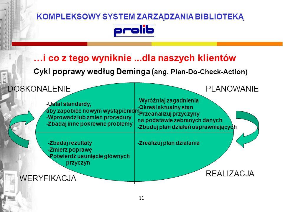 KOMPLEKSOWY SYSTEM ZARZĄDZANIA BIBLIOTEKĄ 11 …i co z tego wyniknie...dla naszych klientów Cykl poprawy według Deminga ( ang. Plan-Do-Check-Action) PLA