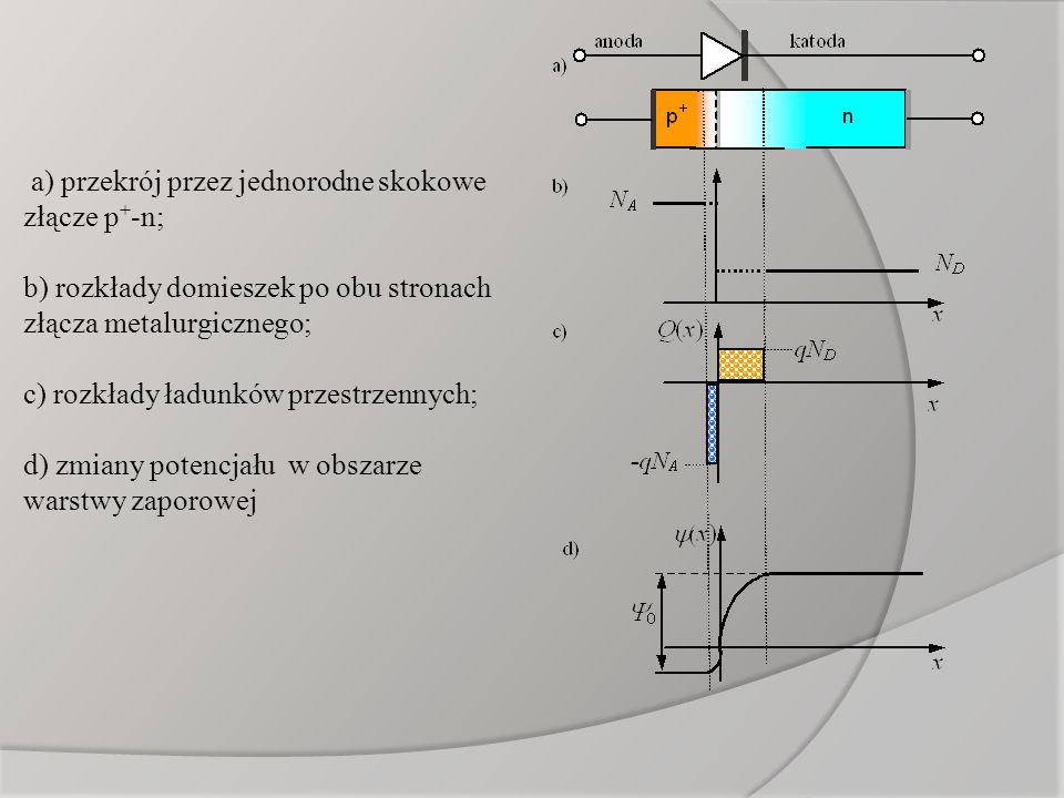 a) przekrój przez jednorodne skokowe złącze p + -n; b) rozkłady domieszek po obu stronach złącza metalurgicznego; c) rozkłady ładunków przestrzennych;