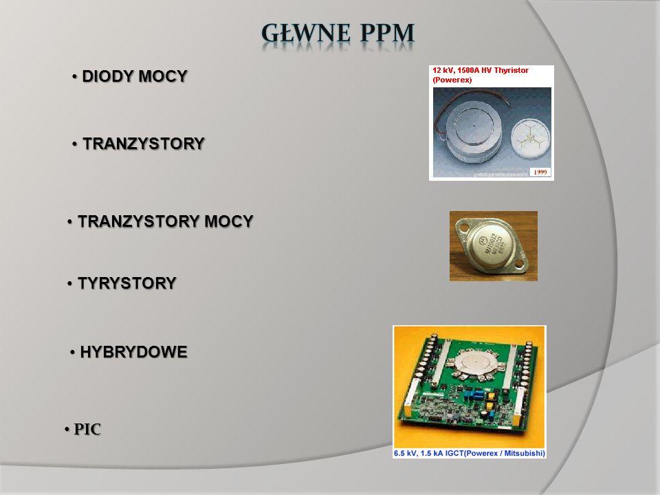 Podział elementów energoelektronicznych: a) elementy niesterowane diody diody b) elementy sterowane : - elementy nie w pełni sterowane - elementy nie w pełni sterowane tyrystory SCR –łatwo włączyć, trudno wyłączyć tyrystory SCR –łatwo włączyć, trudno wyłączyć - elementy w pełni sterowne - elementy w pełni sterowne tyrystory GTO, tranzystory IGBT, MOSFET tyrystory GTO, tranzystory IGBT, MOSFET