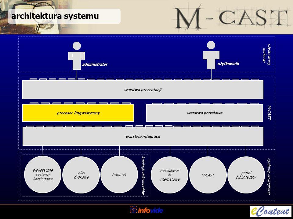architektura systemu M-CAST biblioteczne systemy katalogowe pliki dyskowe M-CAST procesor lingwistyczny Us użytkownicy końcowi systemy zewnętrzne warstwa portalowa użytkownik Us administrator portal biblioteczny Internet wyszukiwar ki internetowe warstwa integracji warstwa prezentacji kolekcje dokumentów