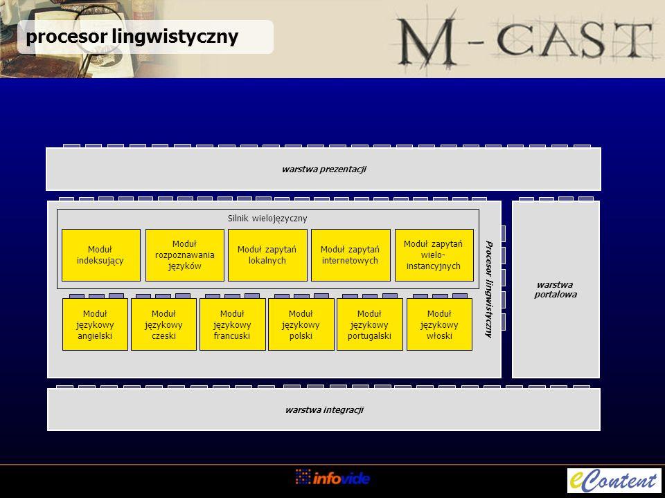 Procesor lingwistyczny Silnik wielojęzyczny Moduł zapytań wielo- instancyjnych Moduł zapytań internetowych Moduł zapytań lokalnych Moduł indeksujący Moduł rozpoznawania języków warstwa portalowa warstwa integracji warstwa prezentacji Moduł językowy portugalski Moduł językowy włoski Moduł językowy francuski Moduł językowy polski Moduł językowy czeski Moduł językowy angielski procesor lingwistyczny