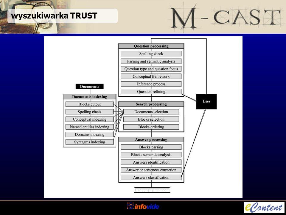 metodyka ICONS Proces zarządzania wiedzą Proces zarządzania oprogramowaniem Proces cyklu życia wiedzy Proces cyklu życia oprogramowania