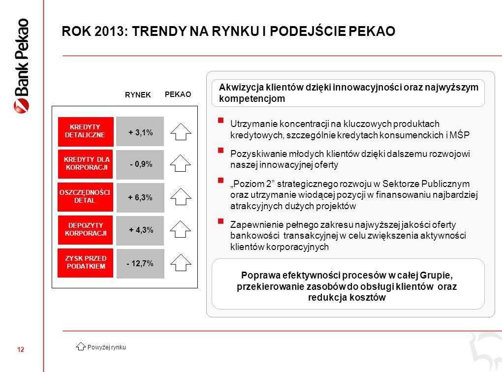11 WSKAŹNIK REPUTACJI – OCENA KLIENTÓW* * Rep Track Pulse BLIŻEJ NASZYCH KLIENTÓW SŁUCHAMY NASZYCH KLIENTÓW Największa liczba wywiadów z klientami w Polsce + 5 PKT