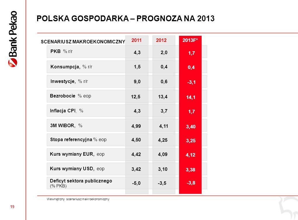 18 JAKOŚĆ AKTYWÓW Grupa Pekao wraz z PJSC UniCredit Bank na Ukrainie WSKAŹNIK KREDYTÓW NIEREGULARNYCH WSKAŹNIK POKRYCIA REZERWAMI 7,4% 6,6% 7,5% RegularneNieregularne Wsk.