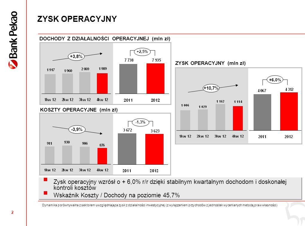 1 ZYSK NETTO ZYSK NETTO (mln zł) 20,8% 19,8% +1,9% +4,5% 22,3%19,6% 18,9% 2 899 2 956 ROE Znormalizowane 711704 798 743 20112012 1kw 122kw 123kw 124kw 12 Wzrost zysku netto o +1,9% r/r, konsekwentnie osiągany w ciągu całego roku.