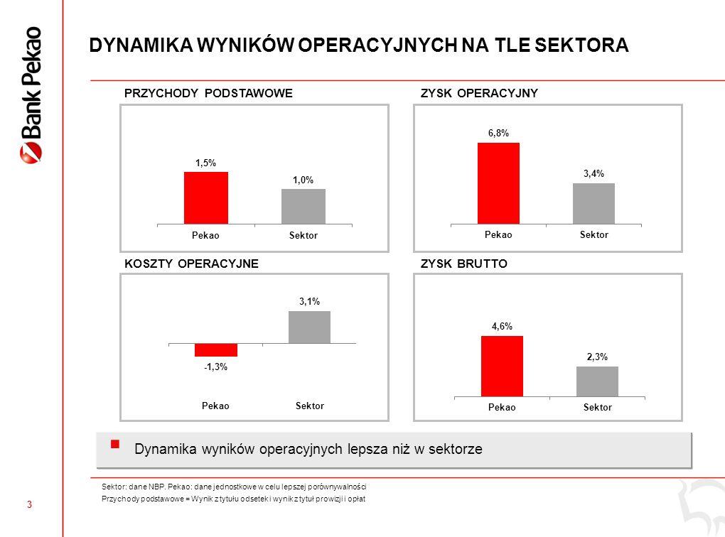 2 ZYSK OPERACYJNY ZYSK OPERACYJNY (mln zł) DOCHODY Z DZIAŁALNOŚCI OPERACYJNEJ (mln zł) KOSZTY OPERACYJNE (mln zł) +6,0% -1,3% +2,5% +3,8% -3,9% +10,7% Zysk operacyjny wzrósł o + 6,0% r/r dzięki stabilnym kwartalnym dochodom i doskonałej kontroli kosztów Wskaźnik Koszty / Dochody na poziomie 45,7% Dynamika porównywalna z sektorem uwzględniająca zysk z działalności inwestycyjnej (z wyłączeniem przychodów z jednostek wycenianych metodą praw własności)