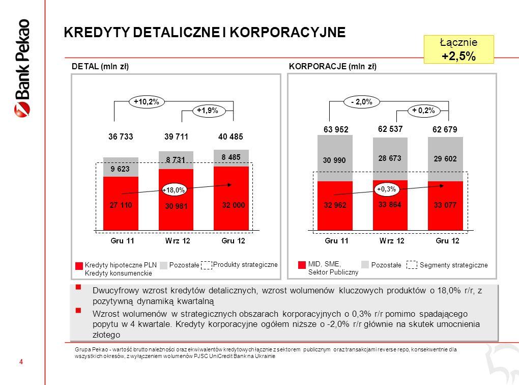 3 DYNAMIKA WYNIKÓW OPERACYJNYCH NA TLE SEKTORA Sektor: dane NBP.