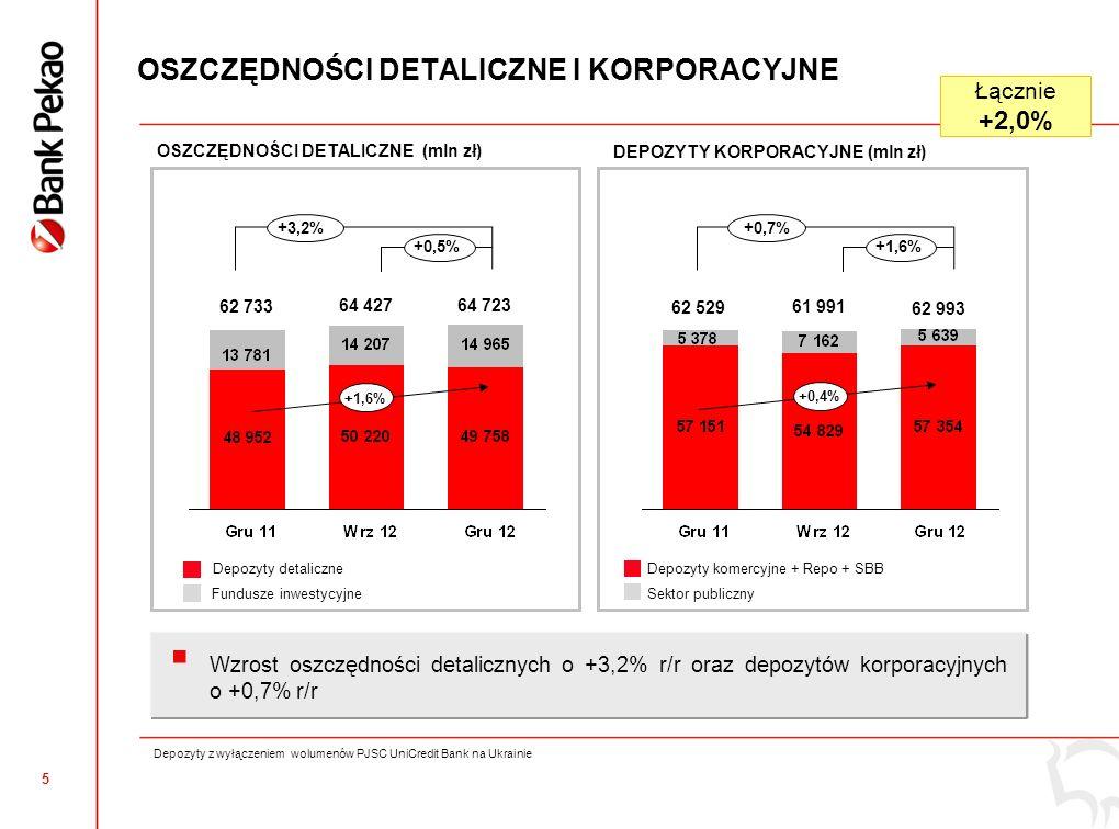 4 40 485 KREDYTY DETALICZNE I KORPORACYJNE DETAL (mln zł) KORPORACJE (mln zł) MID, SME, Sektor Publiczny PozostałeKredyty hipoteczne PLN Kredyty konsumenckie Pozostałe Produkty strategiczne Segmenty strategiczne 39 71136 733 +10,2% +1,9% +18,0% Dwucyfrowy wzrost kredytów detalicznych, wzrost wolumenów kluczowych produktów o 18,0% r/r, z pozytywną dynamiką kwartalną Wzrost wolumenów w strategicznych obszarach korporacyjnych o 0,3% r/r pomimo spadającego popytu w 4 kwartale.