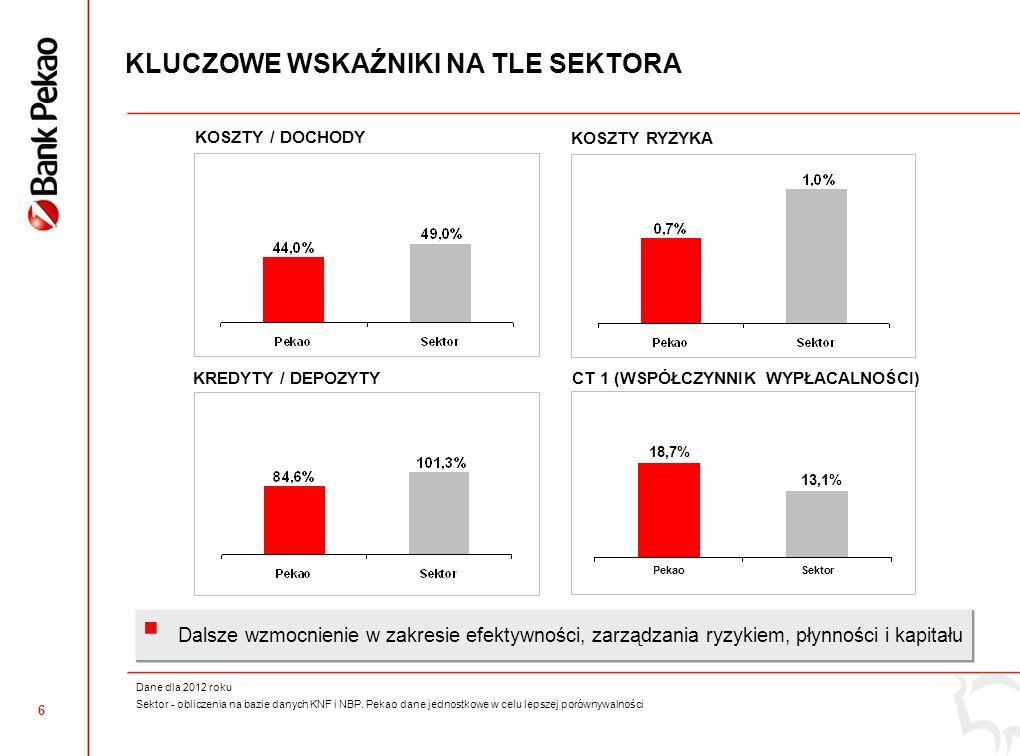 5 61 991 OSZCZĘDNOŚCI DETALICZNE I KORPORACYJNE Depozyty z wyłączeniem wolumenów PJSC UniCredit Bank na Ukrainie DEPOZYTY KORPORACYJNE (mln zł) Depozyty komercyjne + Repo + SBB OSZCZĘDNOŚCI DETALICZNE (mln zł) Depozyty detaliczne Fundusze inwestycyjneSektor publiczny 62 529 62 993 62 733 64 42764 723 Wzrost oszczędności detalicznych o +3,2% r/r oraz depozytów korporacyjnych o +0,7% r/r +3,2% +0,5% +0,7% +1,6% +0,4% Łącznie +2,0%