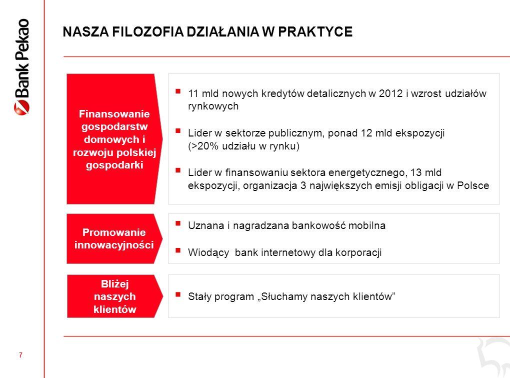6 KLUCZOWE WSKAŹNIKI NA TLE SEKTORA KOSZTY / DOCHODY Dane dla 2012 roku Sektor - obliczenia na bazie danych KNF i NBP.