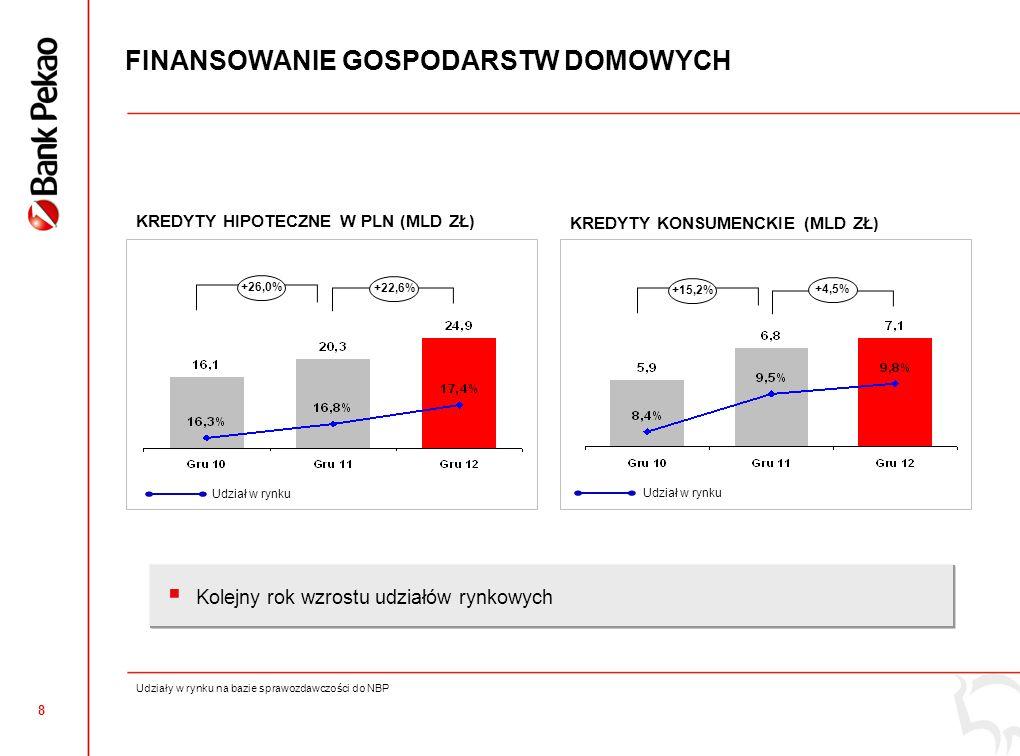 7 NASZA FILOZOFIA DZIAŁANIA W PRAKTYCE 11 mld nowych kredytów detalicznych w 2012 i wzrost udziałów rynkowych Lider w sektorze publicznym, ponad 12 mld ekspozycji (>20% udziału w rynku) Lider w finansowaniu sektora energetycznego, 13 mld ekspozycji, organizacja 3 największych emisji obligacji w Polsce Finansowanie gospodarstw domowych i rozwoju polskiej gospodarki Promowanie innowacyjności Bliżej naszych klientów Uznana i nagradzana bankowość mobilna Wiodący bank internetowy dla korporacji Stały program Słuchamy naszych klientów