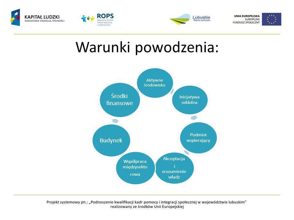 Warunki powodzenia: Aktywne środowisko Inicjatywa oddolna Podmiot wspierający Akceptacja i zrozumienie władz Współpraca międzysekto rowa Budynek Środki finansowe