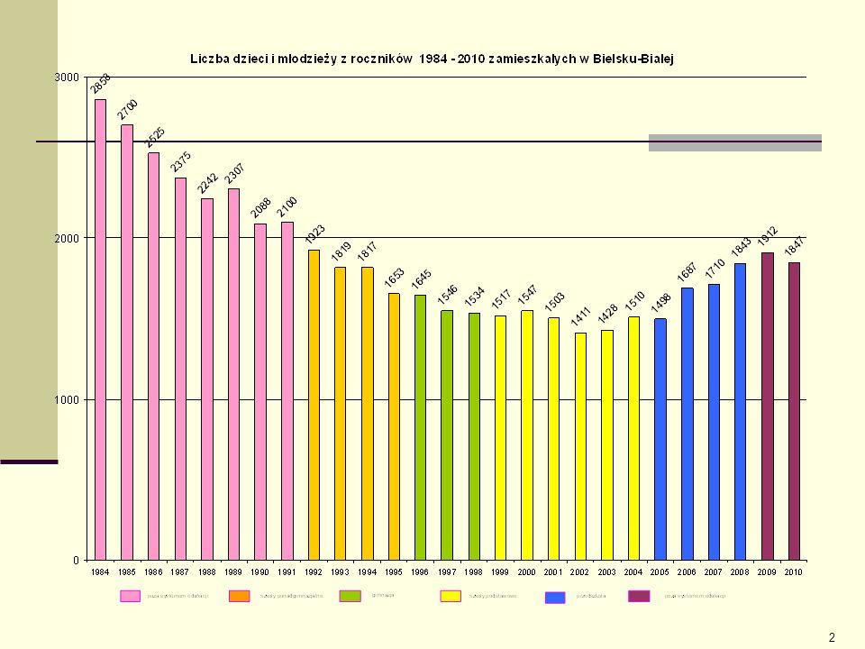 1.Demografia w skali miasta 1. Potrzeby rynku pracy - rozwój szkolnictwa zawodowego 2.