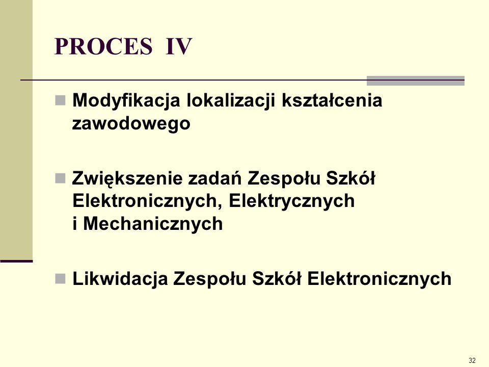 PROCES IV Modyfikacja lokalizacji kształcenia zawodowego Zwiększenie zadań Zespołu Szkół Elektronicznych, Elektrycznych i Mechanicznych Likwidacja Zes