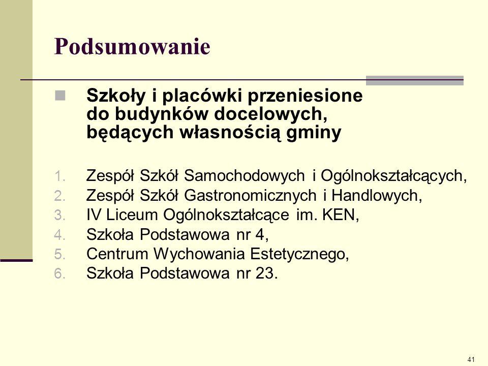 Podsumowanie Szkoły i placówki przeniesione do budynków docelowych, będących własnością gminy 1. Zespół Szkół Samochodowych i Ogólnokształcących, 2. Z