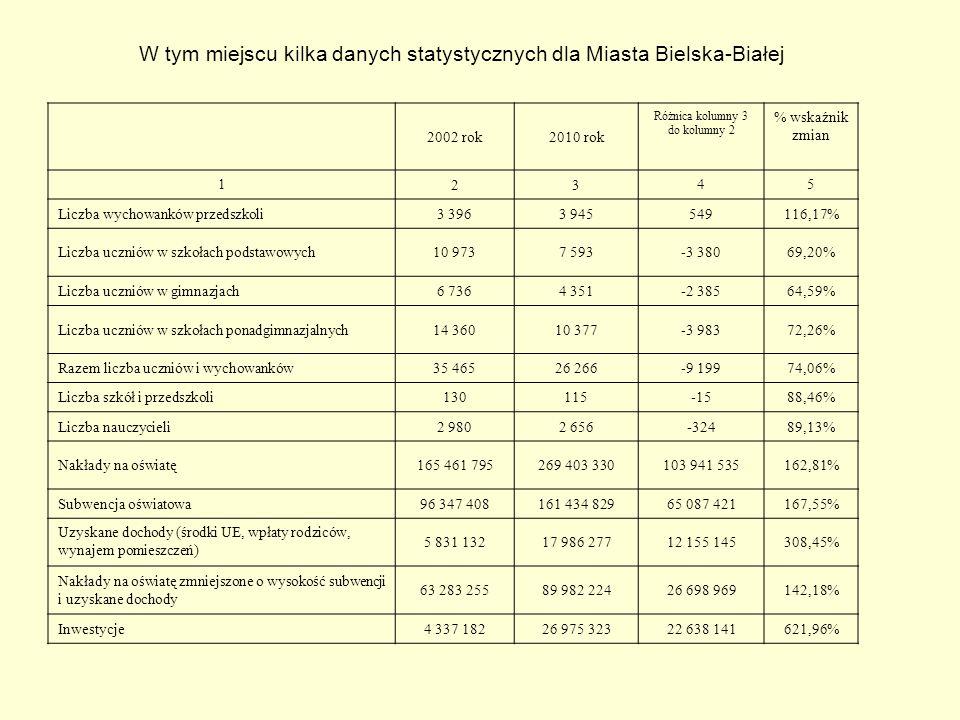 W tym miejscu kilka danych statystycznych dla Miasta Bielska-Białej 2002 rok2010 rok Różnica kolumny 3 do kolumny 2 % wskaźnik zmian 1 23 45 Liczba wy