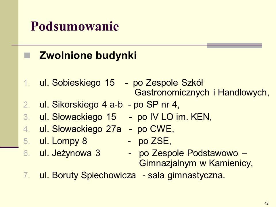 Podsumowanie Zwolnione budynki 1. ul. Sobieskiego 15 - po Zespole Szkół Gastronomicznych i Handlowych, 2. ul. Sikorskiego 4 a-b - po SP nr 4, 3. ul. S