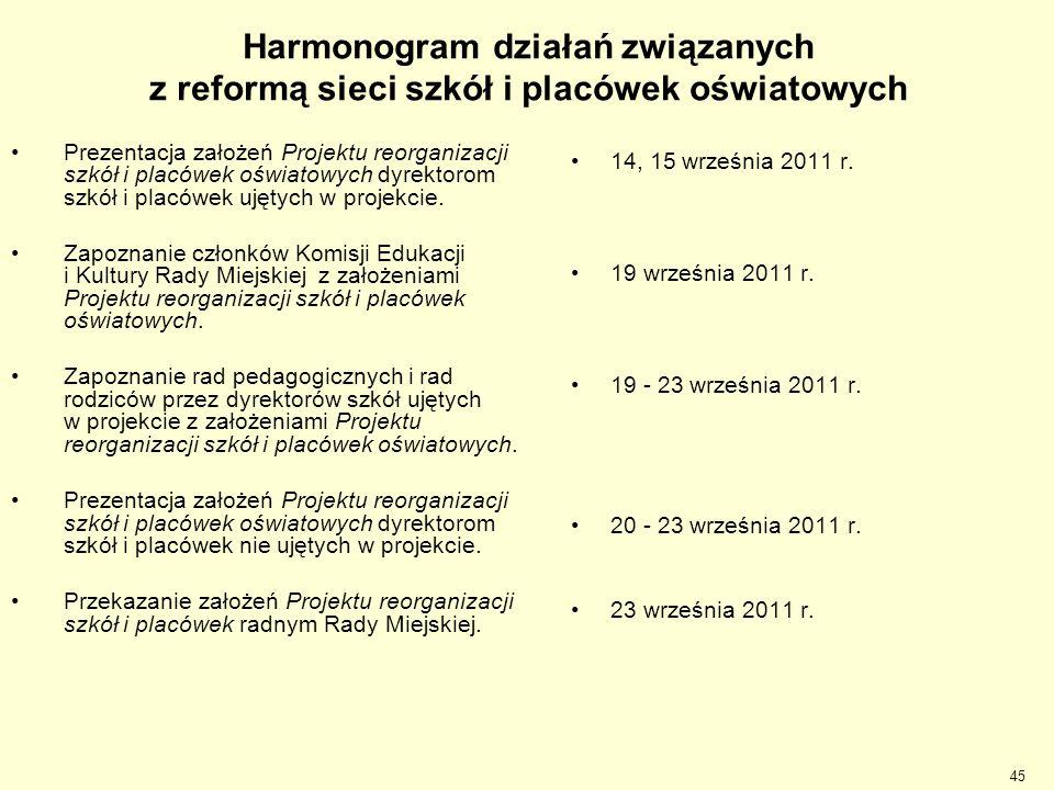 Harmonogram działań związanych z reformą sieci szkół i placówek oświatowych Prezentacja założeń Projektu reorganizacji szkół i placówek oświatowych dy