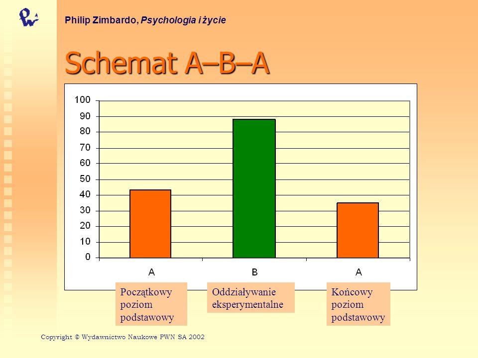 Schemat A–B–A Philip Zimbardo, Psychologia i życie Początkowy poziom podstawowy Oddziaływanie eksperymentalne Końcowy poziom podstawowy Copyright © Wy