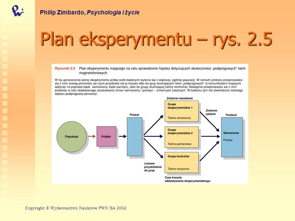 Plan eksperymentu – rys. 2.5 Philip Zimbardo, Psychologia i życie Copyright © Wydawnictwo Naukowe PWN SA 2002