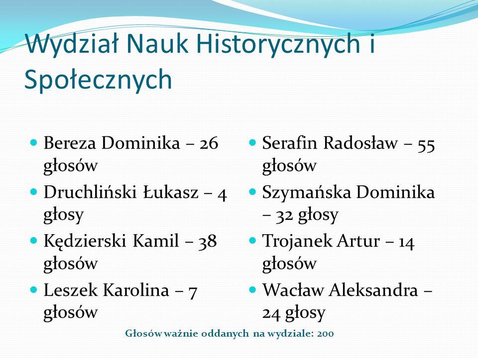 Wydział Nauk Historycznych i Społecznych Głosów ważnie oddanych na wydziale: 200 Bereza Dominika – 26 głosów Druchliński Łukasz – 4 głosy Kędzierski K