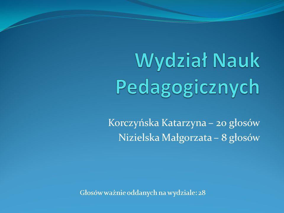 Korczyńska Katarzyna – 20 głosów Nizielska Małgorzata – 8 głosów Głosów ważnie oddanych na wydziale: 28