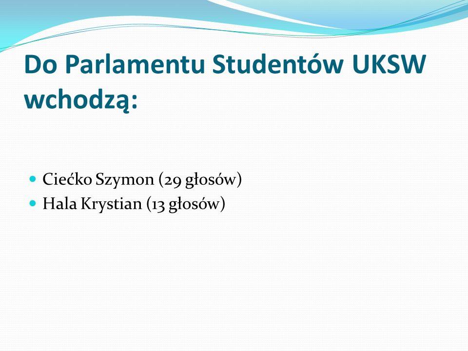 Do Parlamentu Studentów UKSW wchodzą: Ciećko Szymon (29 głosów) Hala Krystian (13 głosów)
