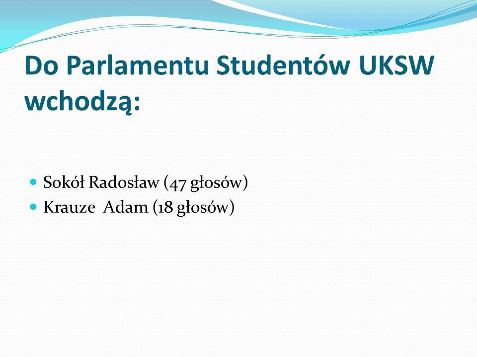 Do Parlamentu Studentów UKSW wchodzą: Sokół Radosław (47 głosów) Krauze Adam (18 głosów)