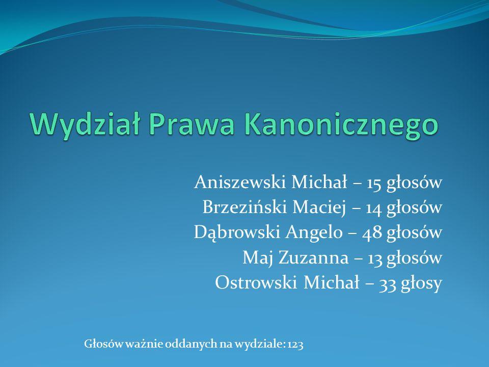 Aniszewski Michał – 15 głosów Brzeziński Maciej – 14 głosów Dąbrowski Angelo – 48 głosów Maj Zuzanna – 13 głosów Ostrowski Michał – 33 głosy Głosów wa