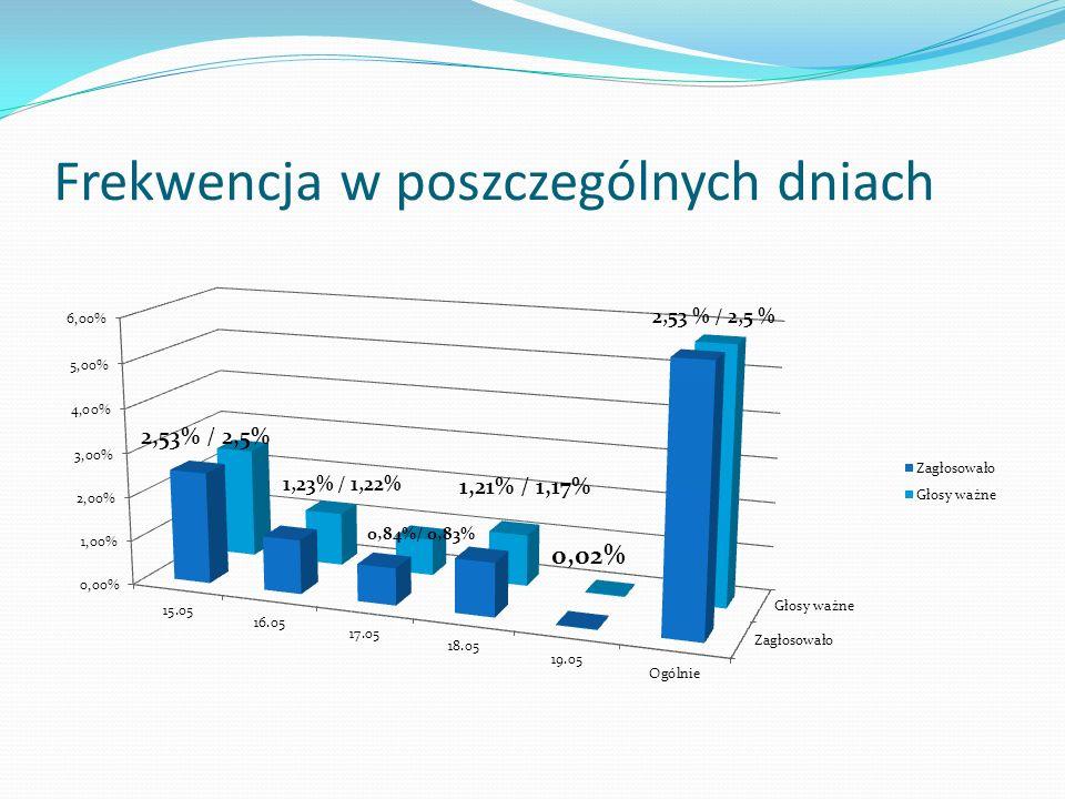 Krauze Adam – 18 głosów Sokół Radosław – 47 głosów Głosów ważnie oddanych na wydziale: 65