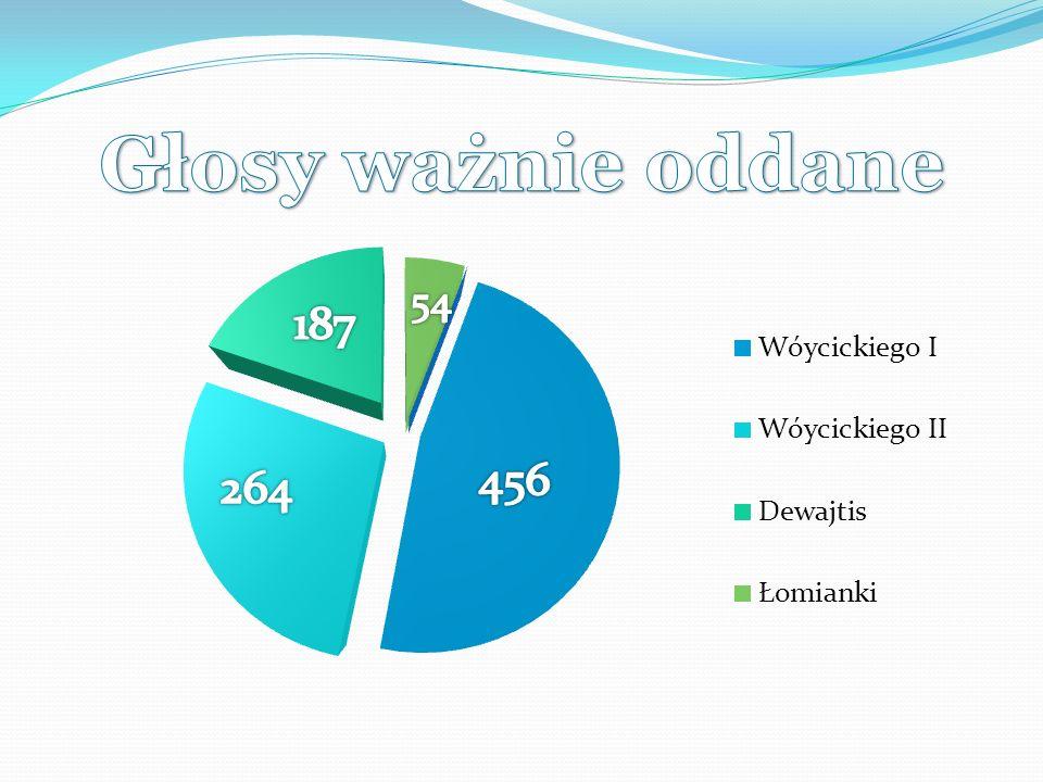 Do Parlamentu Studentów UKSW wchodzą: Serafin Radosław (55 głosów) Kędzierski Kamil ( 38 głosów)