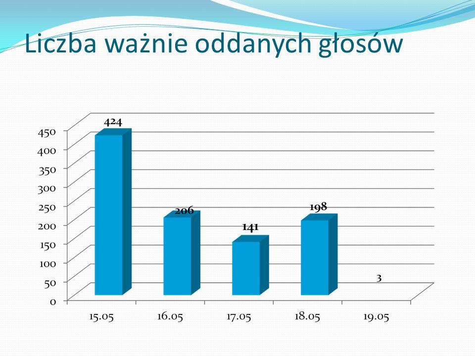 Kowalewska Alicja – 36 głosów Kulesza Marcin – 36 głosów Ostrowski Maciej – 69 głosów Głosów ważnie oddanych na wydziale: 141