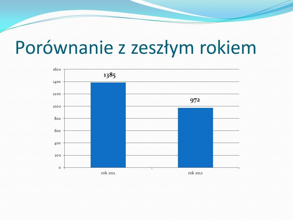 Do Parlamentu Studentów UKSW wchodzą: Ostrowski Maciej (69 głosów) Kulesza Marcin (36 głosów) – po losowaniu w obecności prorektora Majewskiego w dn.