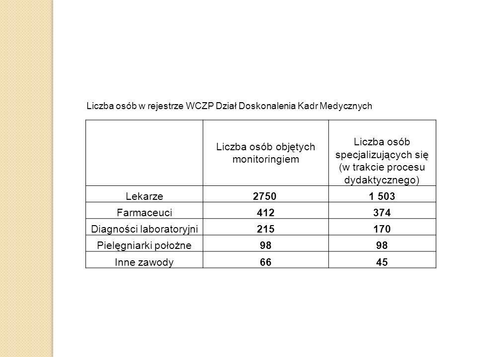 Liczba osób w rejestrze WCZP Dział Doskonalenia Kadr Medycznych Liczba osób objętych monitoringiem Liczba osób specjalizujących się (w trakcie procesu