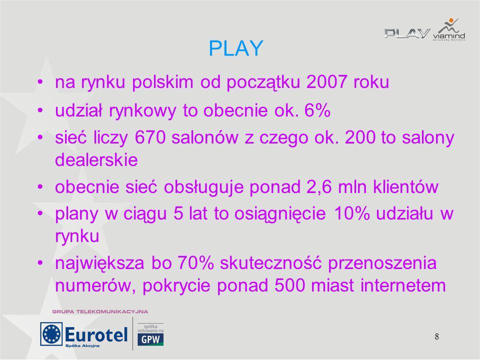 8 PLAY na rynku polskim od początku 2007 roku udział rynkowy to obecnie ok. 6% sieć liczy 670 salonów z czego ok. 200 to salony dealerskie obecnie sie