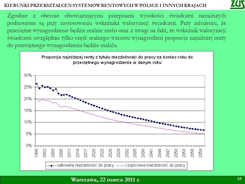 KIERUNKI PRZEKSZTAŁCEŃ SYSTEMÓW RENTOWYCH W POLSCE I INNYCH KRAJACH 15 Warszawa, 22 marca 2011 r. Zgodnie z obecnie obowiązującymi przepisami wysokośc