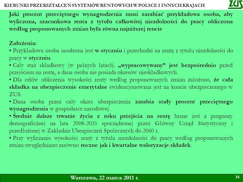 KIERUNKI PRZEKSZTAŁCEŃ SYSTEMÓW RENTOWYCH W POLSCE I INNYCH KRAJACH 16 Warszawa, 22 marca 2011 r. Jaki procent przeciętnego wynagrodzenia musi zarabia