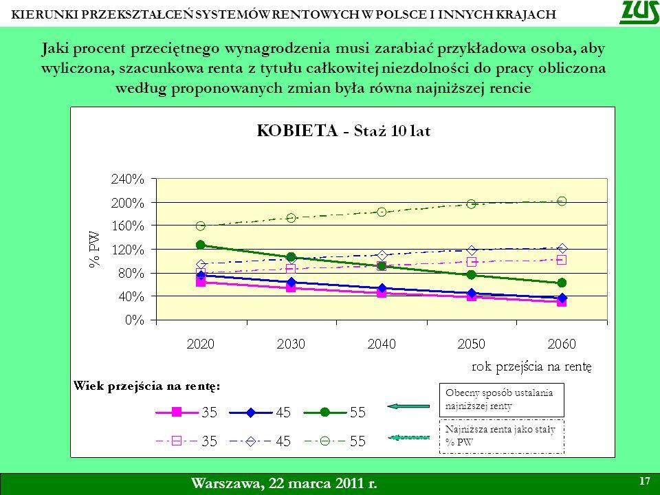 KIERUNKI PRZEKSZTAŁCEŃ SYSTEMÓW RENTOWYCH W POLSCE I INNYCH KRAJACH 17 Warszawa, 22 marca 2011 r. Jaki procent przeciętnego wynagrodzenia musi zarabia