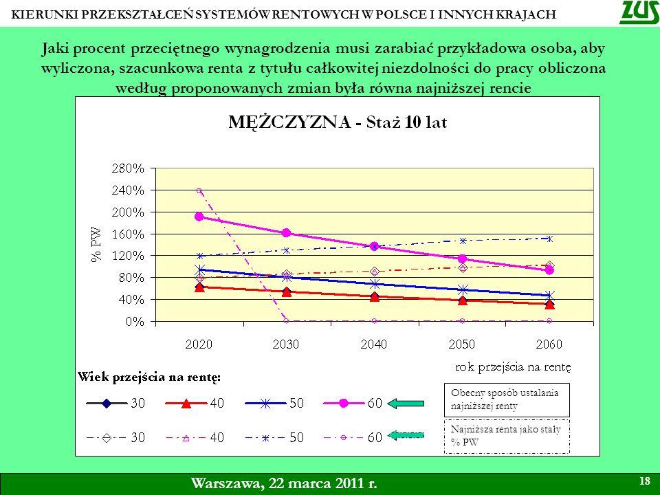 KIERUNKI PRZEKSZTAŁCEŃ SYSTEMÓW RENTOWYCH W POLSCE I INNYCH KRAJACH 18 Warszawa, 22 marca 2011 r. Jaki procent przeciętnego wynagrodzenia musi zarabia
