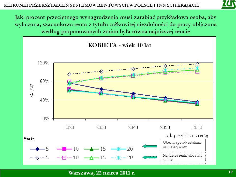 KIERUNKI PRZEKSZTAŁCEŃ SYSTEMÓW RENTOWYCH W POLSCE I INNYCH KRAJACH 19 Warszawa, 22 marca 2011 r. Jaki procent przeciętnego wynagrodzenia musi zarabia