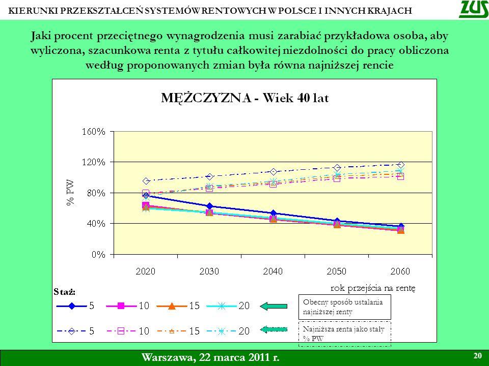 KIERUNKI PRZEKSZTAŁCEŃ SYSTEMÓW RENTOWYCH W POLSCE I INNYCH KRAJACH 20 Warszawa, 22 marca 2011 r. Jaki procent przeciętnego wynagrodzenia musi zarabia