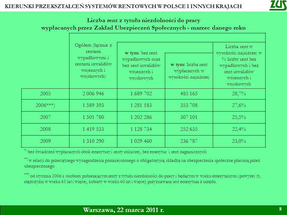 KIERUNKI PRZEKSZTAŁCEŃ SYSTEMÓW RENTOWYCH W POLSCE I INNYCH KRAJACH 8 Warszawa, 22 marca 2011 r. Liczba rent z tytułu niezdolności do pracy wypłacanyc