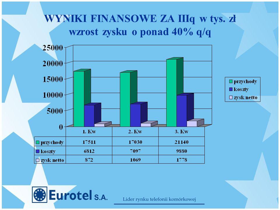 WYNIKI FINANSOWE ZA IIIq w tys. zł wzrost zysku o ponad 40% q/q