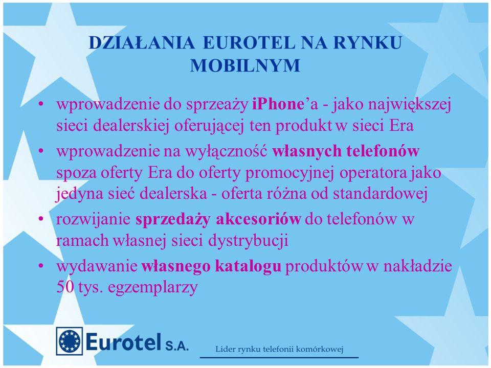 DZIAŁANIA EUROTEL NA RYNKU MOBILNYM wprowadzenie do sprzeaży iPhonea - jako największej sieci dealerskiej oferującej ten produkt w sieci Era wprowadzenie na wyłączność własnych telefonów spoza oferty Era do oferty promocyjnej operatora jako jedyna sieć dealerska - oferta różna od standardowej rozwijanie sprzedaży akcesoriów do telefonów w ramach własnej sieci dystrybucji wydawanie własnego katalogu produktów w nakładzie 50 tys.