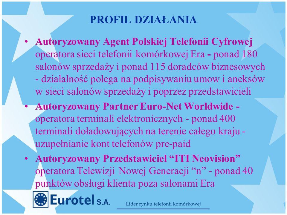 PROFIL DZIAŁANIA Autoryzowany Agent Polskiej Telefonii Cyfrowej operatora sieci telefonii komórkowej Era - ponad 180 salonów sprzedaży i ponad 115 doradców biznesowych - działalność polega na podpisywaniu umow i aneksów w sieci salonów sprzedaży i poprzez przedstawicieli Autoryzowany Partner Euro-Net Worldwide - operatora terminali elektronicznych - ponad 400 terminali doładowujących na terenie całego kraju - uzupełnianie kont telefonów pre-paid Autoryzowany Przedstawiciel ITI Neovision operatora Telewizji Nowej Generacji n - ponad 40 punktów obsługi klienta poza salonami Era