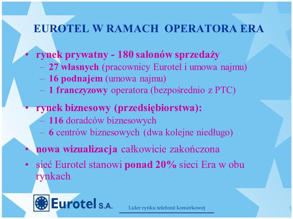 EUROTEL W RAMACH OPERATORA ERA rynek prywatny - 180 salonów sprzedaży –27 własnych (pracownicy Eurotel i umowa najmu) –16 podnajem (umowa najmu) –1 franczyzowy operatora (bezpośrednio z PTC) rynek biznesowy (przedsiębiorstwa): –116 doradców biznesowych –6 centrów biznesowych (dwa kolejne niedługo) nowa wizualizacja całkowicie zakończona sieć Eurotel stanowi ponad 20% sieci Era w obu rynkach